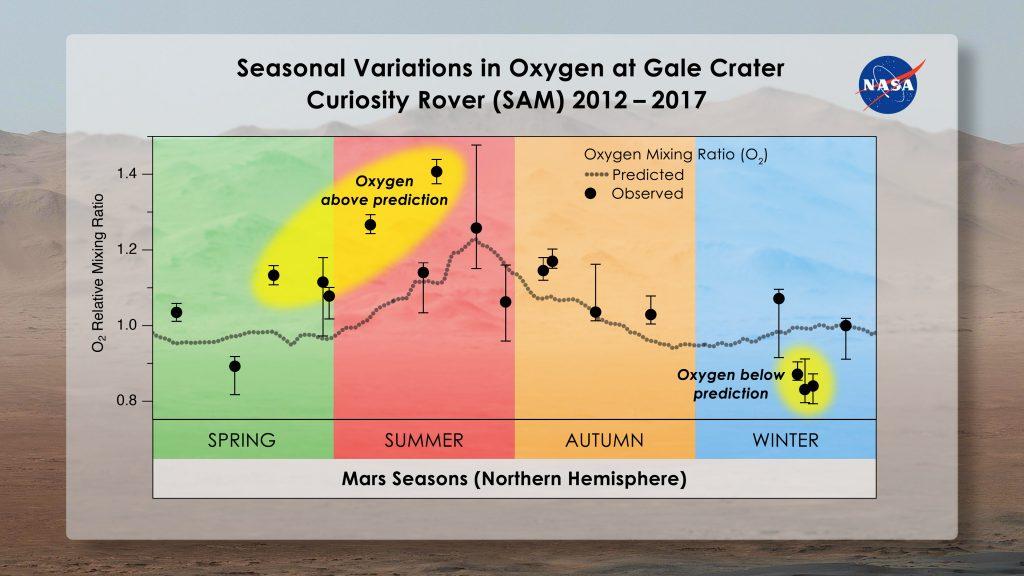 Con el misterio del metano de Marte sin resolver, Curiosity revela a los científicos otro nuevo: oxígeno.