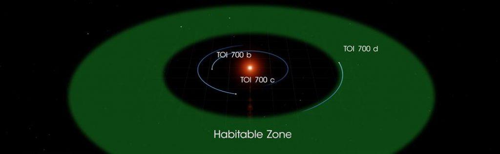 NASA Planet Hunter encuentra un planeta en la zona habitable del tamaño de la Tierra.