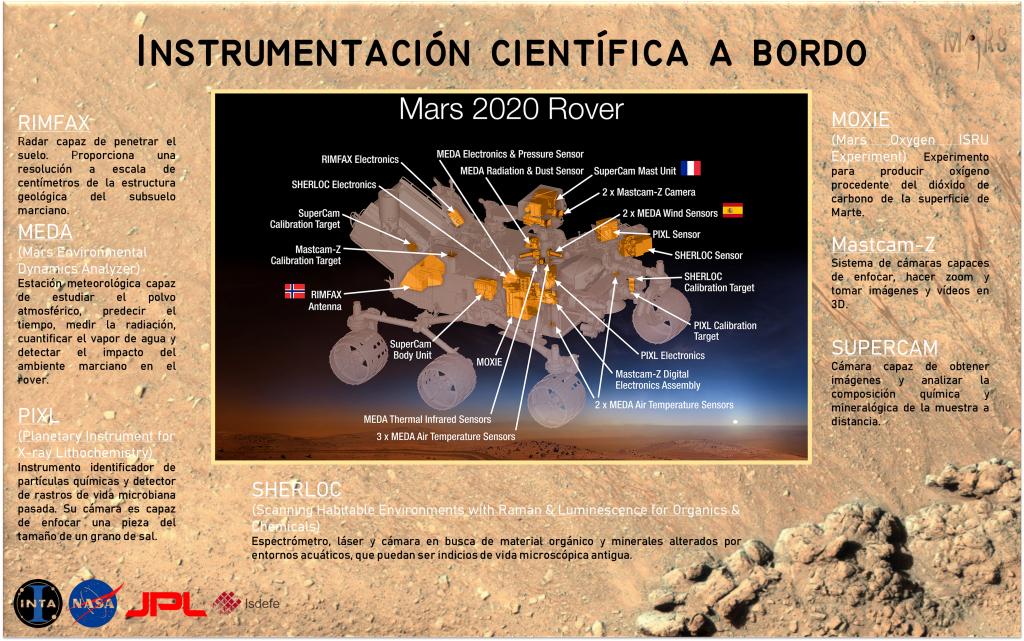 A pocos días del lanzamiento de la misión Mars 2020... información básica para ponerse al día